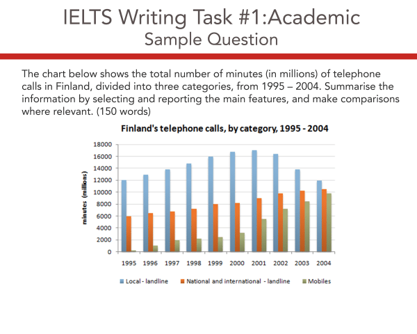 IELTS Academic Writing Task 1 Model Answer – Finland Telephone Calls