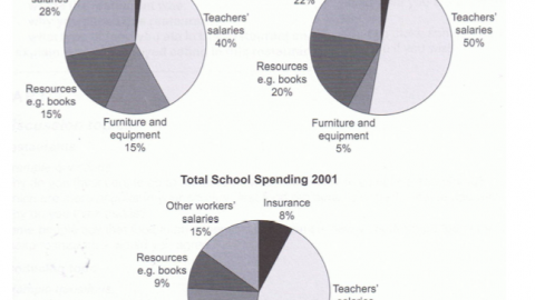 IELTS Academic Writing Task 1 Model Answer – Annual Expenditures of a UK School