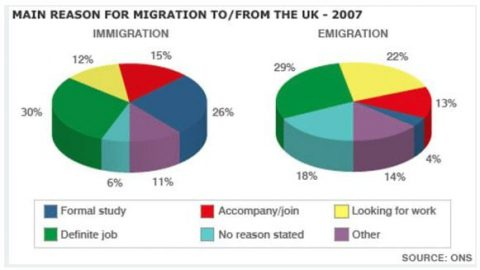 IELTS Academic Writing Task 1 Model Answer – Main reasons for migration to and from the UK in 2007 (Band 9)