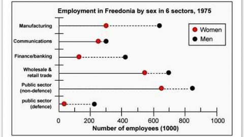 IELTS Academic Writing Task 1 Model Answer – Line Graph – The numbers of male and female workers in 1975 and 1995 in several employment sectors of the republic of Freedonia.