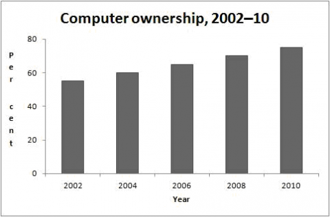 IELTS Academic Writing Task 1 Model Answer – Bar Graph – Information about computer ownership as a percentage of the population between 2002 and 2010, and by level of education for the years 2002 and 2010.