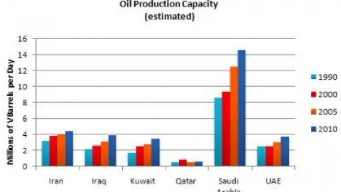 IELTS Academic Writing Task 1 Model Answer – Bar Chart – Oil production capacity for several Gulf countries between 1990 and 2010