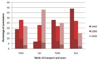 IELTS Academic Writing Task 1 Model Answer - Bar Chart - Different modes of transport used in one European city.
