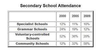 IELTS Academic Writing Task 1 Model Answer - Tables - Secondary School Attendance between 2000 and 2009.