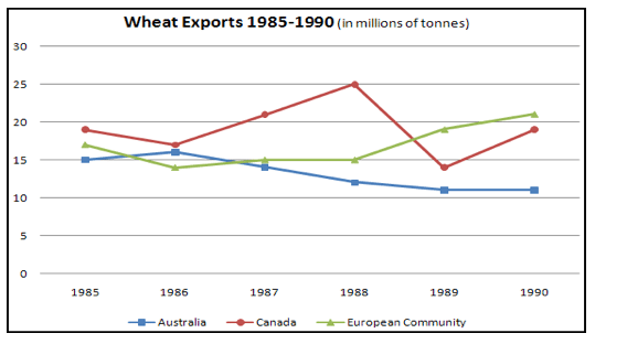 IELTS Academic Writing Task 1 Model Answer - Line Graph - Wheat exports in Australia, Canada and European Community