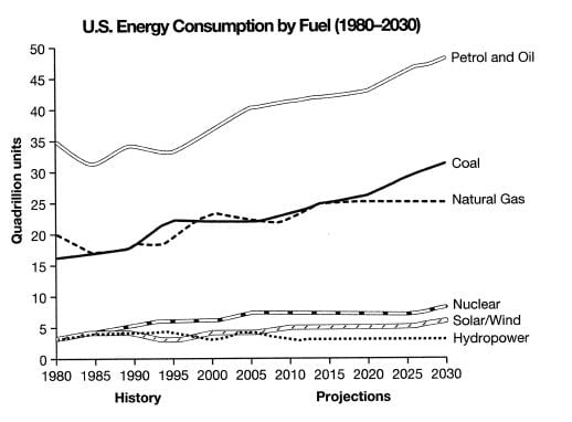 IELTS Academic Writing Task 1 Model Answer - Line Graph - The consumption of energy in the USA since 1980 until 2030.